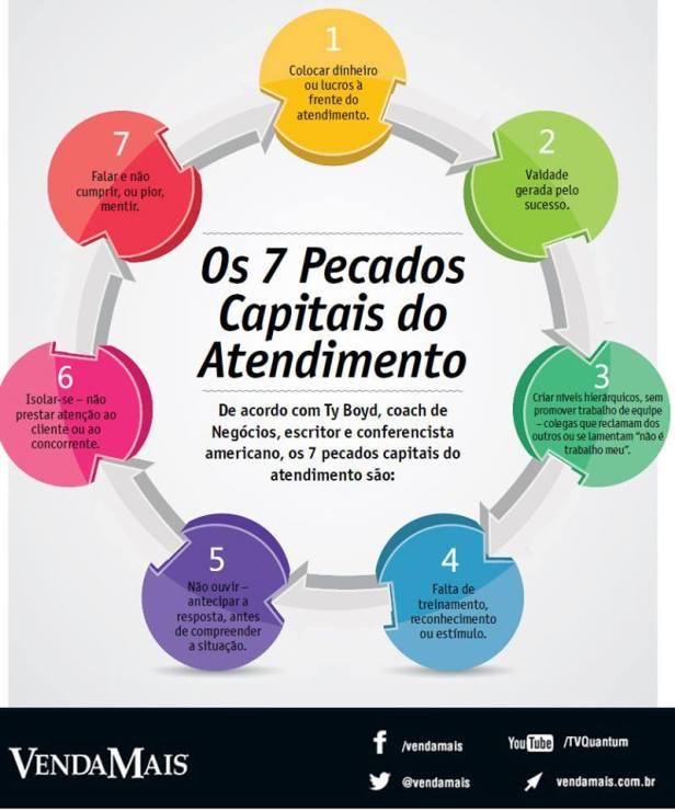 Sete leis capitais do atendimento (Ty Boyd - Coach)