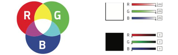 Sistema RGB (Foto: Internet)