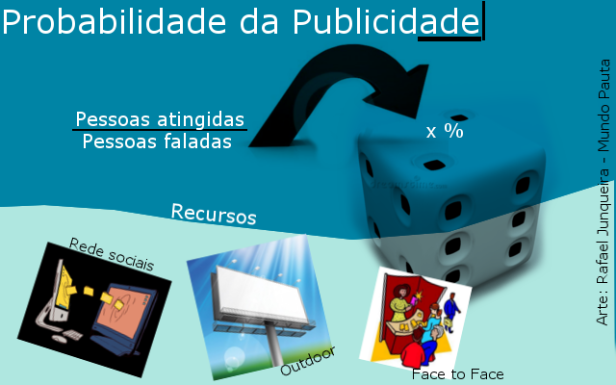 Probabilidade da Publicidade (Foto:  Rafael Junqueira/ Mundo Pauta)