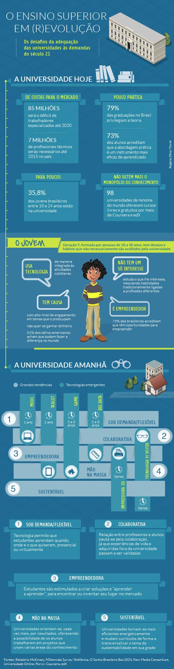 Universidades do amanhã brasileiras (Foto: Exame)