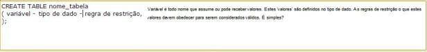 Sintaxe geral do código SQL para criar tabelas (Foto: Mundo Pauta)