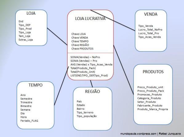 Esquema Estrela - CASE LOJA LUCRATIVA (Foto:Mundo Pauta)