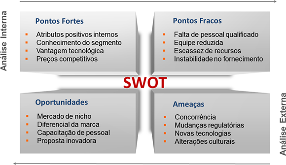 SWOT - Análise interna e externa (Imagem: Reprodução)