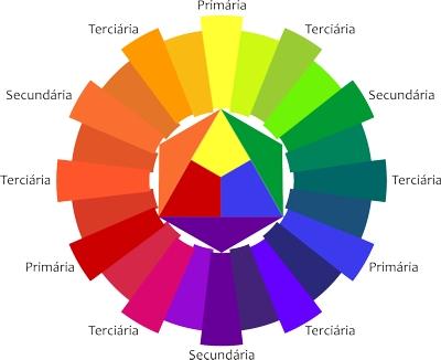 Círculo cromático complementar (Imagem: Reprodução)