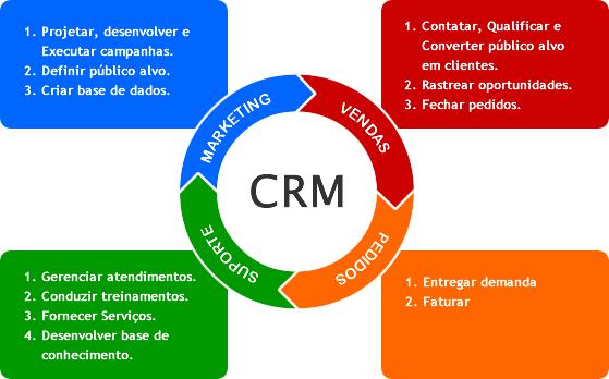 Diagramando os ciclos do CRM (Imagem: Reprodução)