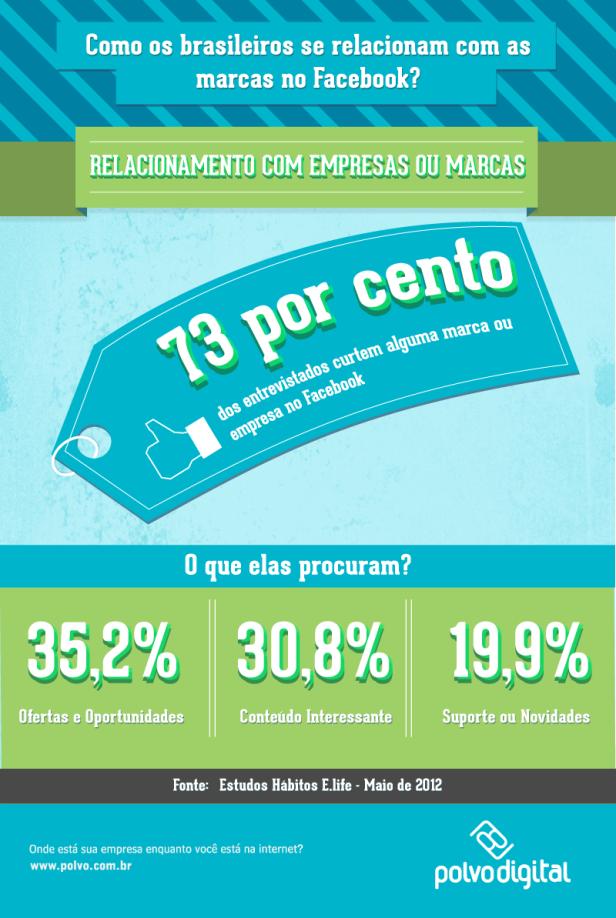 PV_Infográfico-Relacionamento-com-a-Marca.png